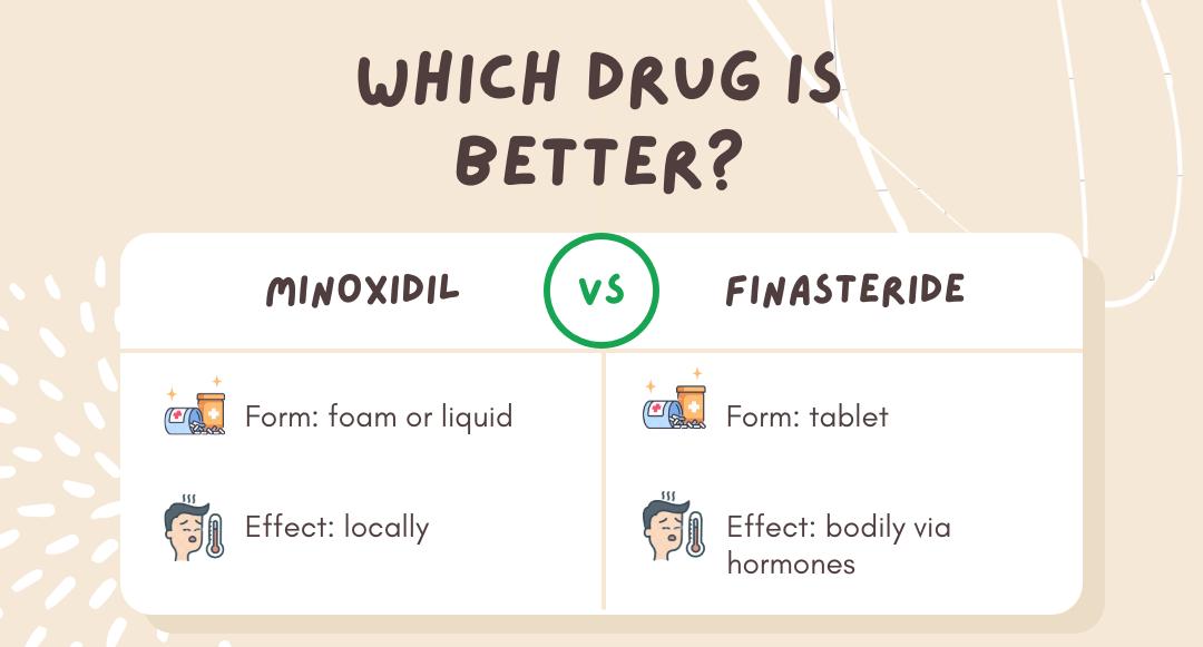 minoxidil vs finasteride comparison table